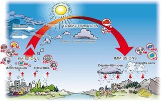 Atmosphère transformation des polluants
