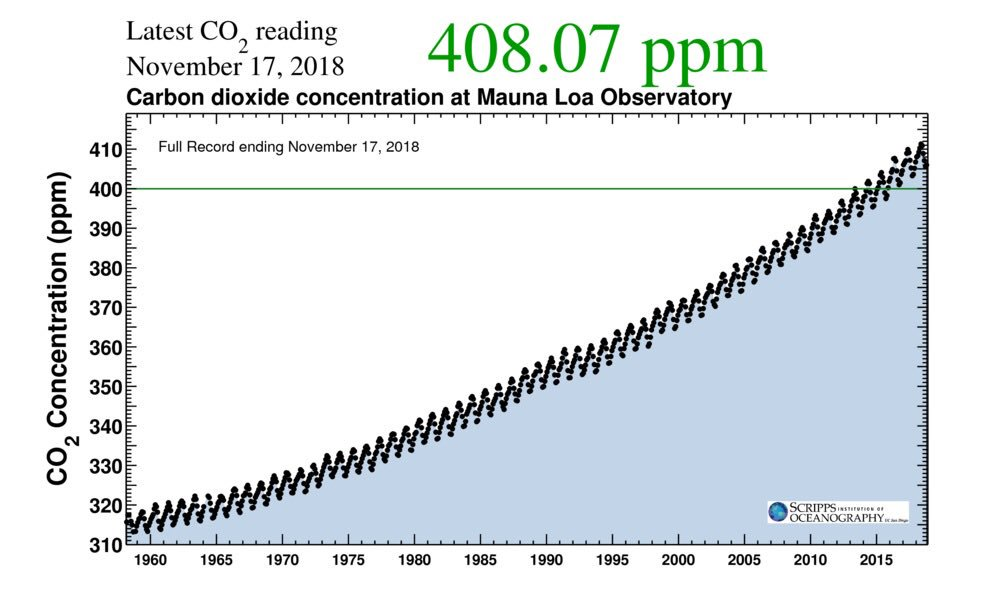 Concentration de CO2 dans l'atmosphère… rapport d'étape calamiteux !!