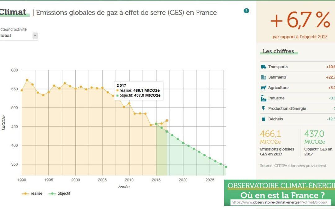 GAZ à effet de serre : DIVERGENCE entre ENGAGEMENTS de l'état et les FAITS (tétus…) entre 2015 et 2017
