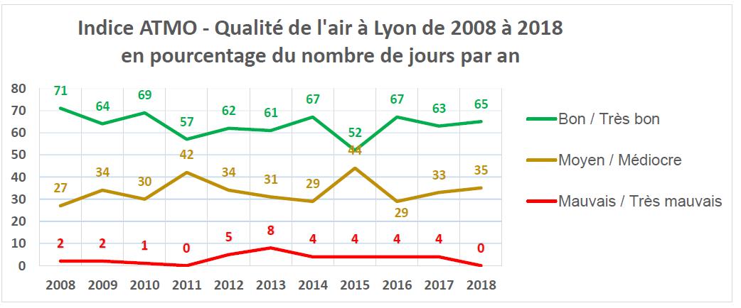 Indices ATMO à Lyon, Grenoble, Saint-Etienne et Valence de 2008 à 2018