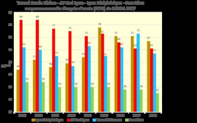 Pollution air extérieur agglo lyonnaise – évolution 2010-2018