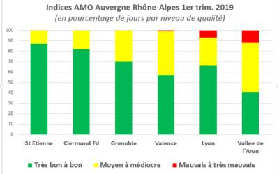 La qualité de l'air en Auvergne Rhône-Alpes pour le premier trimestre 2019, un bilan très mitigé