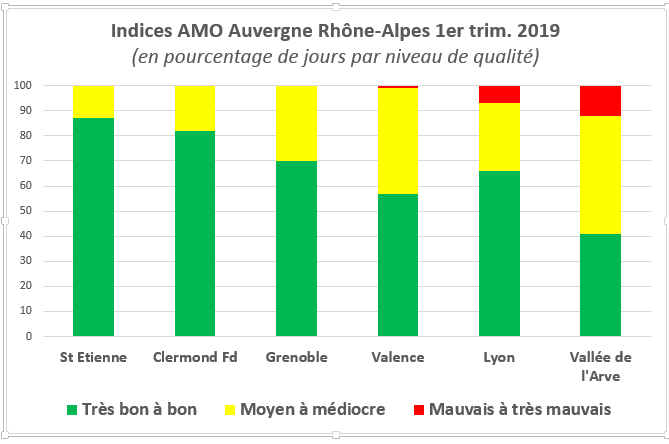 Indice ATMO Auvergne Rhône-Alpes 1er trim 2019