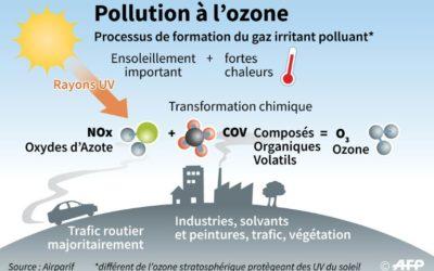 Déroulé de nos démélés avec l'ozone, par ATMO Auvergne Rhône-Alpes