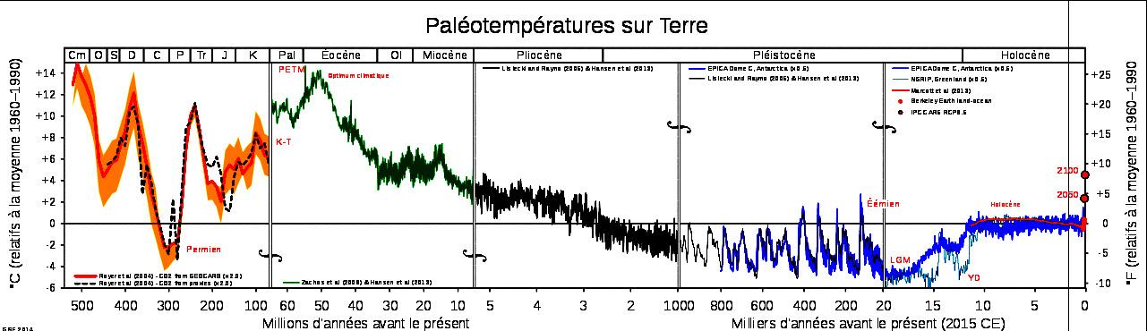 Soyons climato-actifs, pas climato-sceptiques 1
