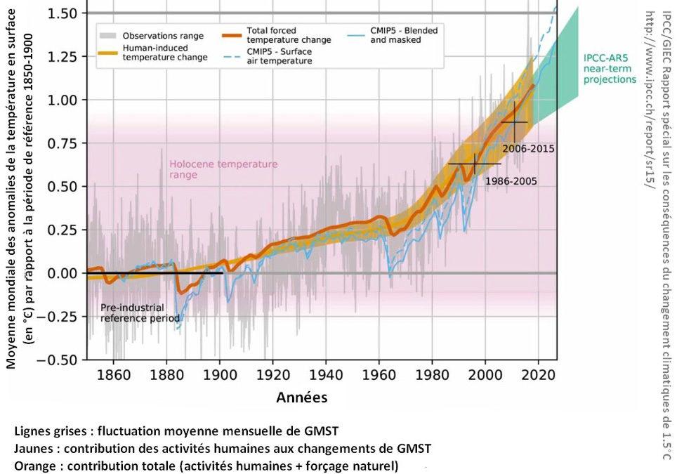 Soyons climato-actifs, pas climato-sceptiques