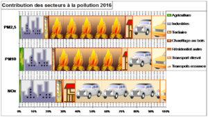 Leçon d'un nouvel épisode de pollution à Lyon 3