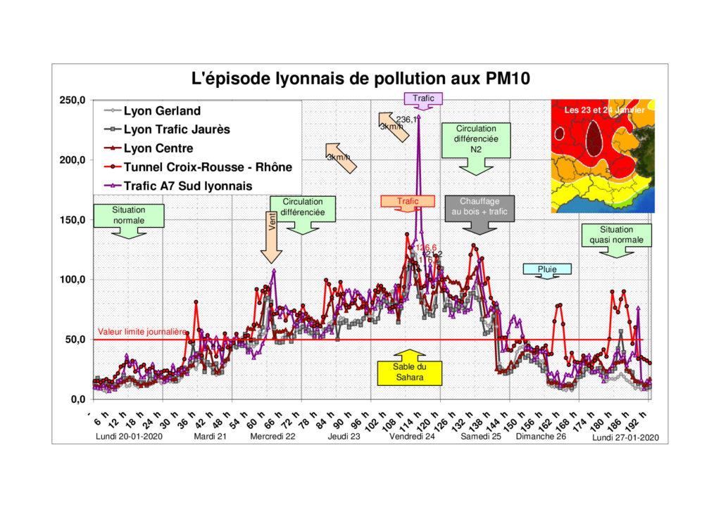 Leçon d'un nouvel épisode de pollution à Lyon 1