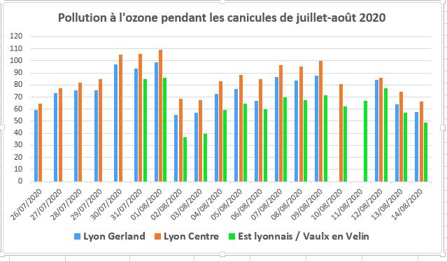 Canicule et pics de pollution à l'ozone en agglomération lyonnaise : une corrélation évidente