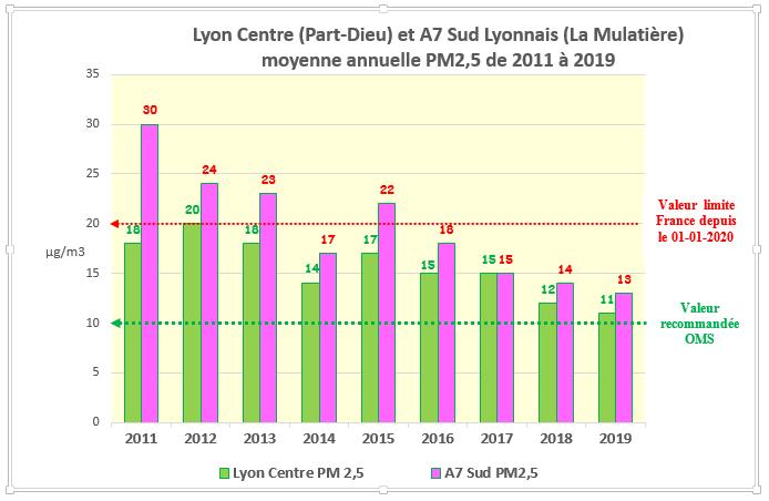Les particules PM 2.5 vont être beaucoup plus surveillées