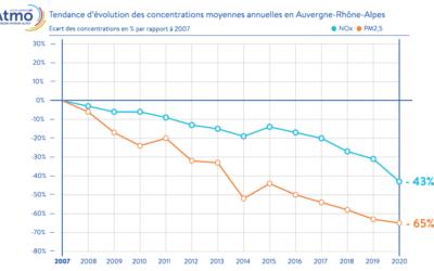 La qualité de l'air s'est améliorée en 2020, constats et perspectives