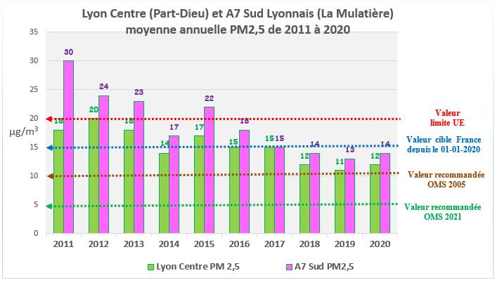 stat annuelles région lyonnaise NO2 2011-2020